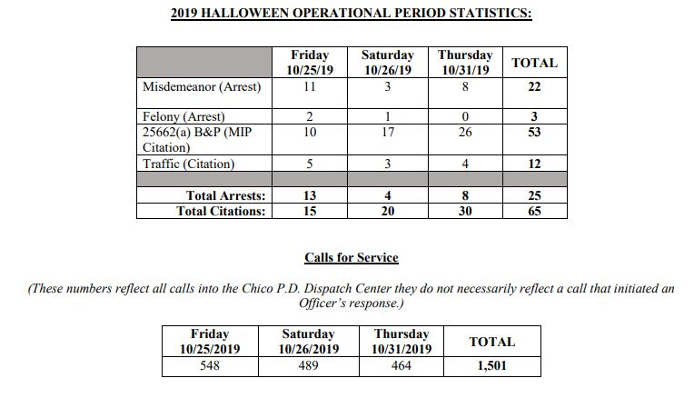 Halloween+statistics+from+Chico+Police+Department+for+2019.+Photo+credit%3A+Chico+Police+Department