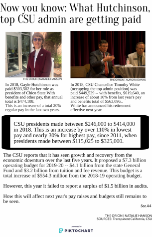Now you know: What Hutchinson, CSU admin are getting paid