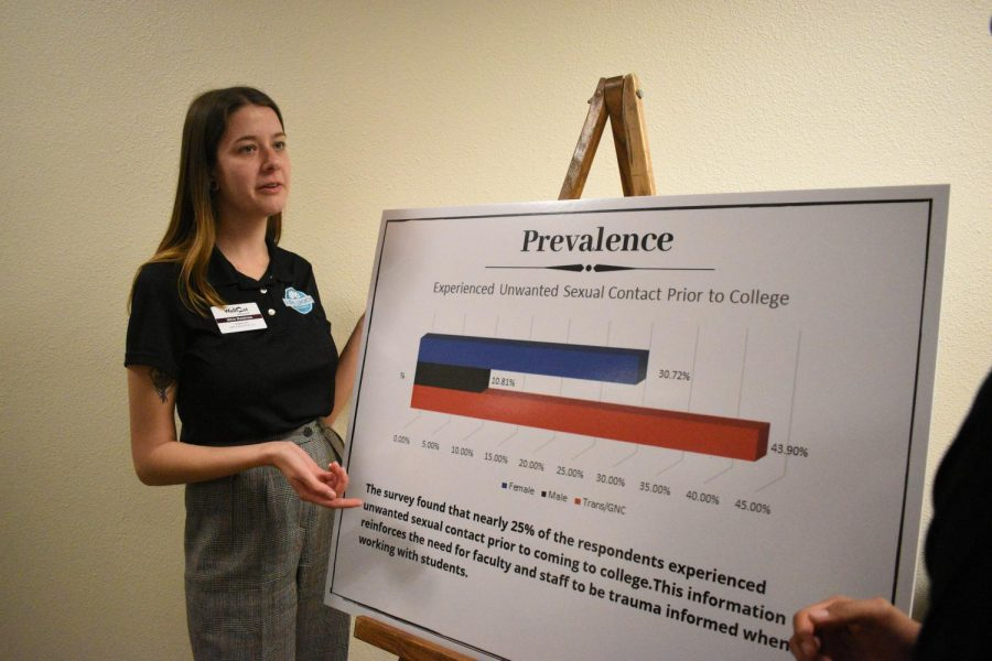 Chico Speaks presentation reviews data from student surveys regarding sexual assault, harassment