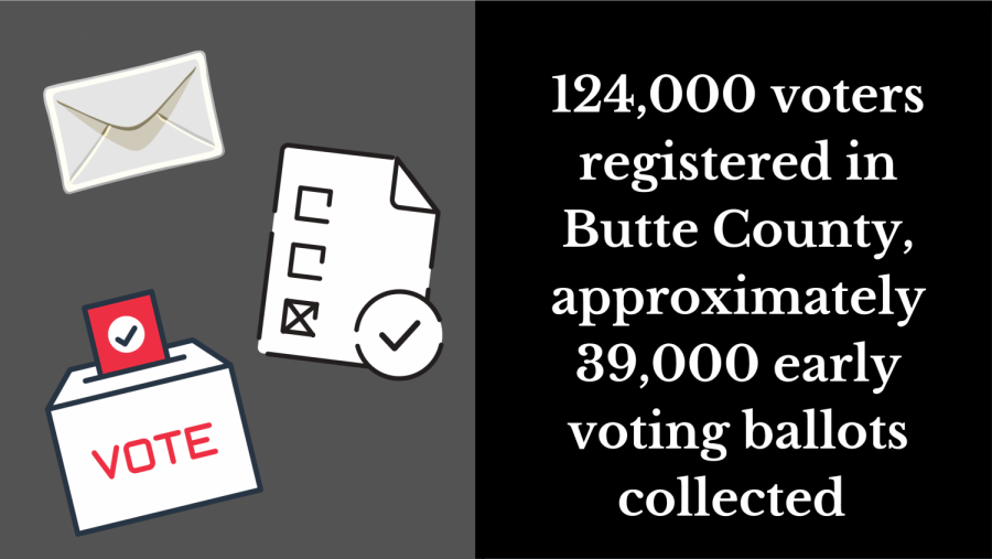 A press release from Candace Grubbs, Butte County Clerk-Recorder and the Registrar of Voters noted updated numbers of registered voters and collected ballots.